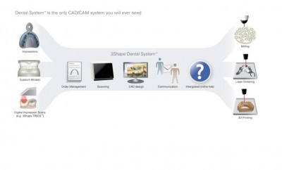 Dental System Removables Stand-Alone